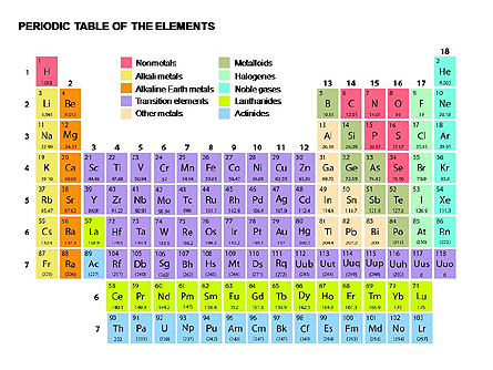 Periodic Table Of Elements For Presentations In Powerpoint And