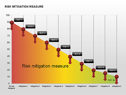 Risk mitigation measure charts for presentations in for Risk mitigation report template