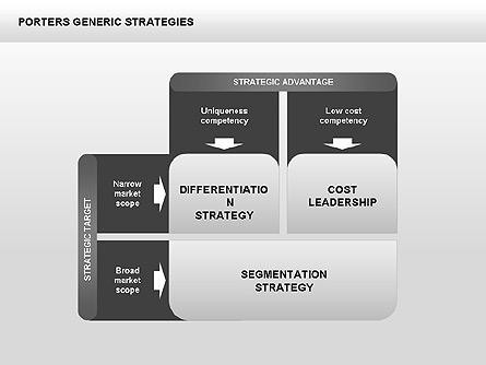 Porter's Generic Strategies Diagram Presentation Template, Master Slide
