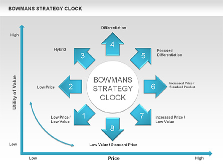 bowman s strategy clock bmw Not a very competitive position for a business the product is not differentiated  and the customer perceives very little value, despite a low price this is a bargain.