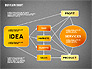 Idea Development Flow Chart slide 14