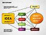 Idea Development Flow Chart slide 6