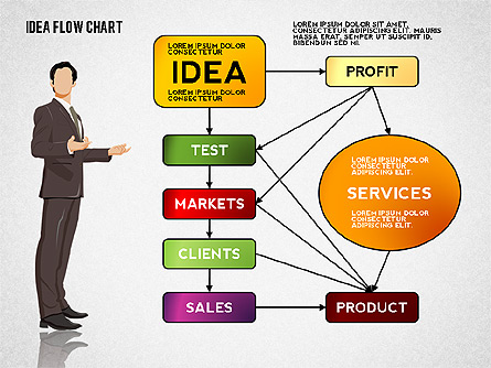 Idea Development Flow Chart Presentation Template, Master Slide