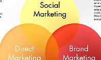 Marketing Concept Diagram