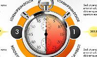 Time Management Process Presentation Concept
