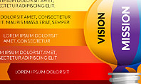 Mission Vision and Values Stages