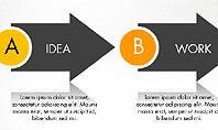 Idea Work Success Process Diagram