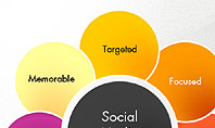 Social Media Campaign Stages