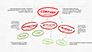 Company Success Org Chart slide 3