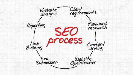 SEO Process Presentation Template Presentation Template, Master Slide