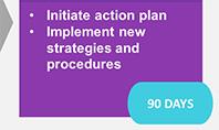 30–60–90 Days Plan Diagram