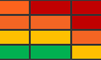 Safety Risk Matrix