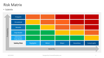 Safety Risk Matrix Presentation Template, Master Slide