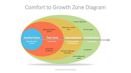 Comfort to Growth Zone Diagram Presentation Template, Master Slide