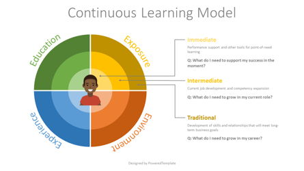 Continuous Learning Model Flat Style Presentation Template, Master Slide