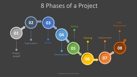 8 Phases of a Project Presentation Template, Master Slide