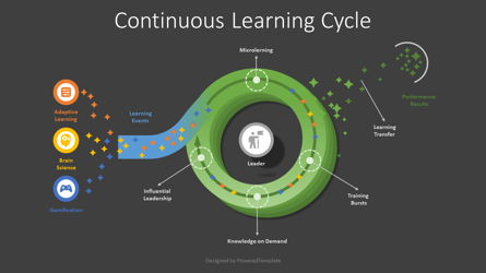 Continuous Learning Cycle Model Presentation Template, Master Slide