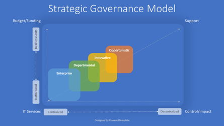 Strategic Governance Model Presentation Template, Master Slide